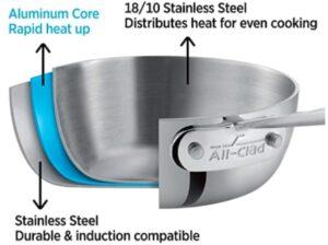 All-Clad D3 Induction compatible Cookware Set ( 7 Piece Set)